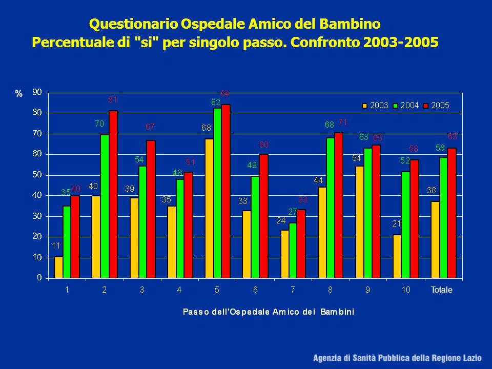Questionario Ospedale Amico del Bambino Percentuale di si per singolo passo. Confronto 2003-2005