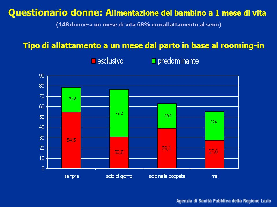 Tipo di allattamento a un mese dal parto in base al rooming-in