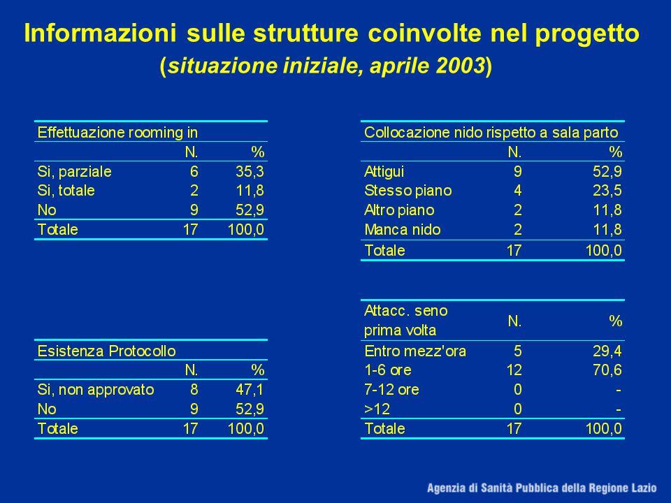 Informazioni sulle strutture coinvolte nel progetto (situazione iniziale, aprile 2003)