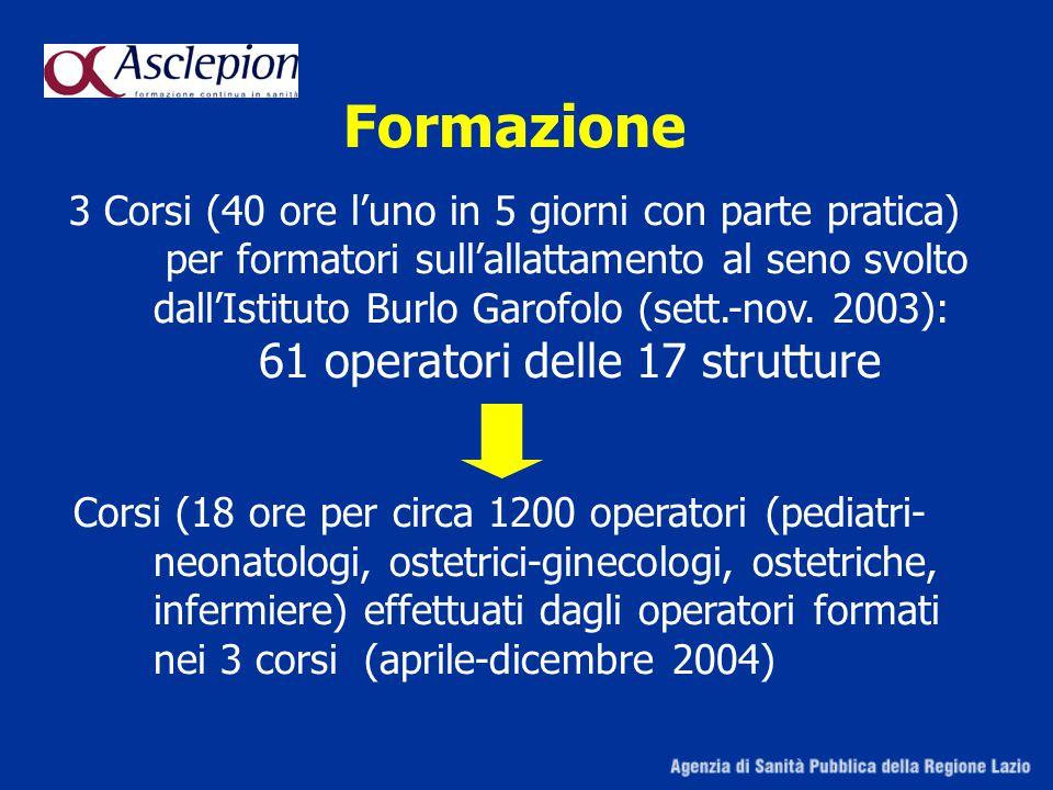 Formazione 3 Corsi (40 ore l'uno in 5 giorni con parte pratica) per formatori sull'allattamento al seno svolto.
