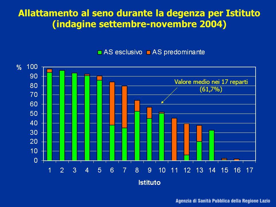 Valore medio nei 17 reparti (61,7%)