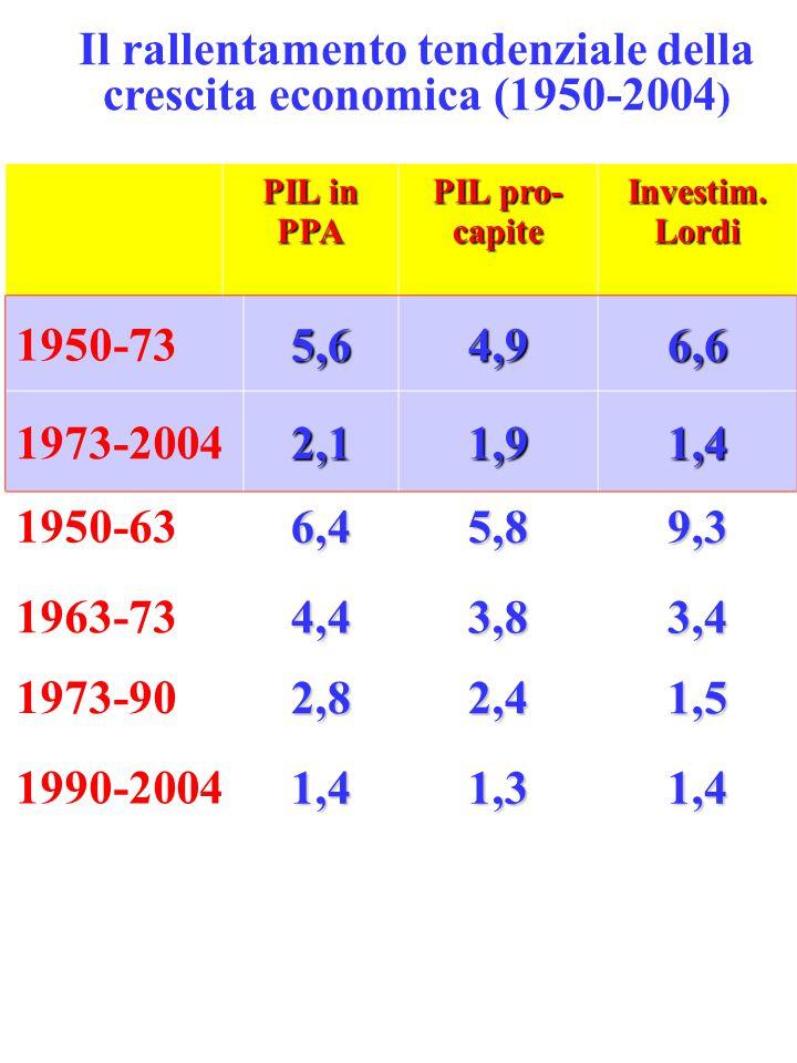 Il rallentamento tendenziale della crescita economica (1950-2004)