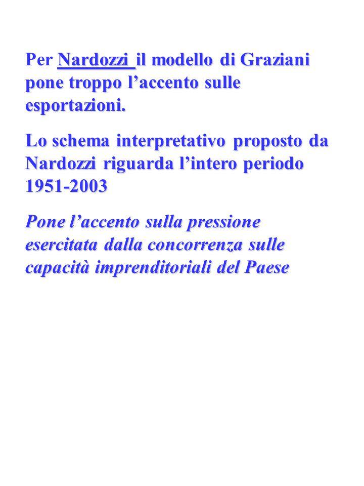 Per Nardozzi il modello di Graziani pone troppo l'accento sulle esportazioni.