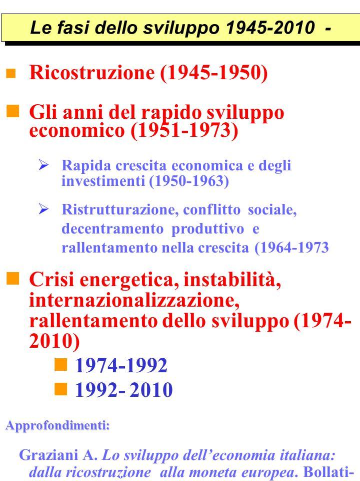 Le fasi dello sviluppo 1945-2010 -