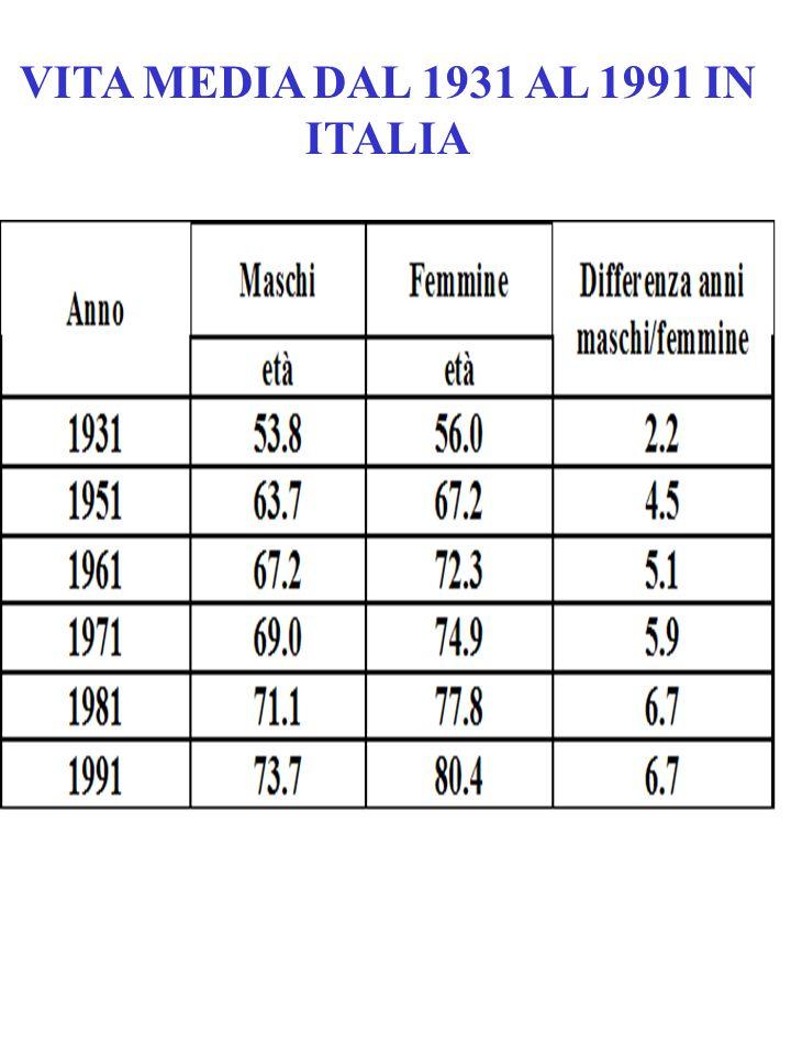 VITA MEDIA DAL 1931 AL 1991 IN ITALIA