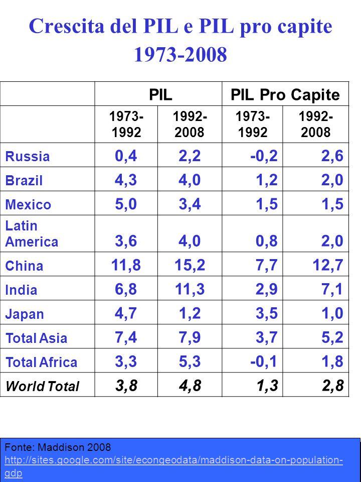 Crescita del PIL e PIL pro capite 1973-2008