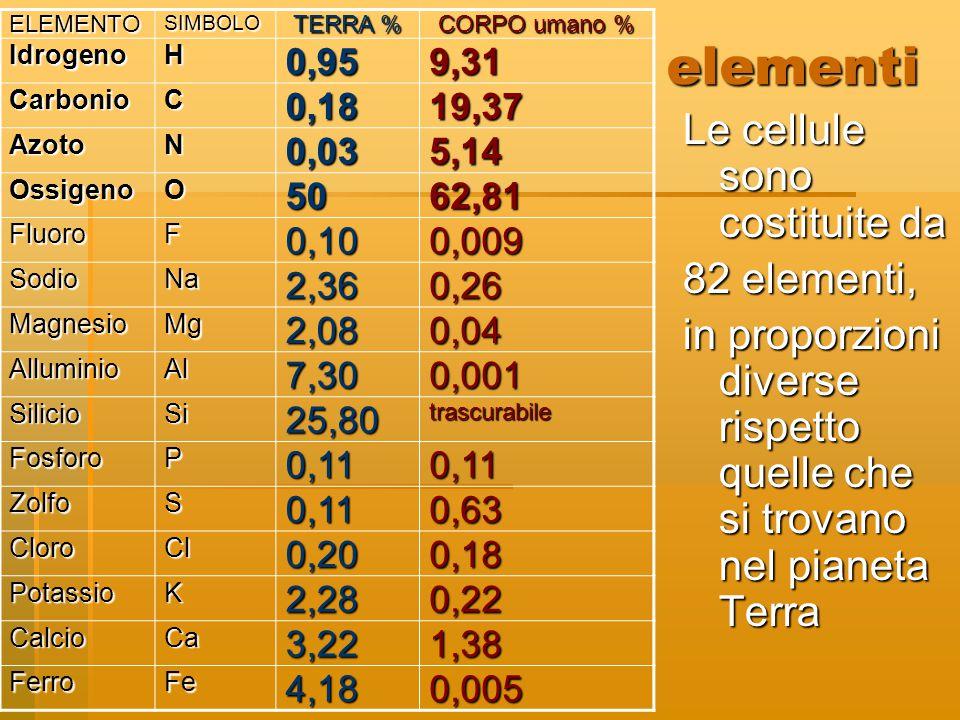 elementi Le cellule sono costituite da 82 elementi,