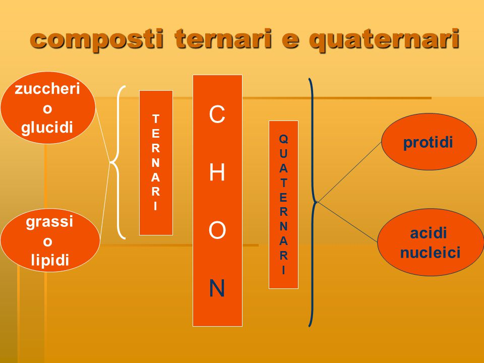composti ternari e quaternari