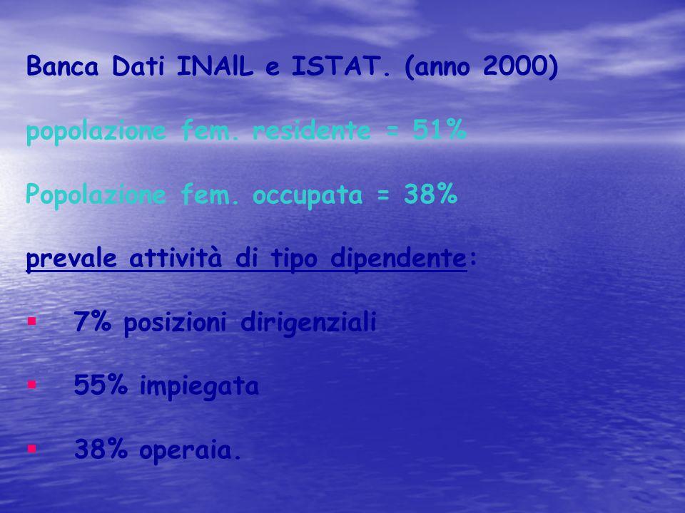 Banca Dati INAlL e ISTAT. (anno 2000) popolazione fem. residente = 51%