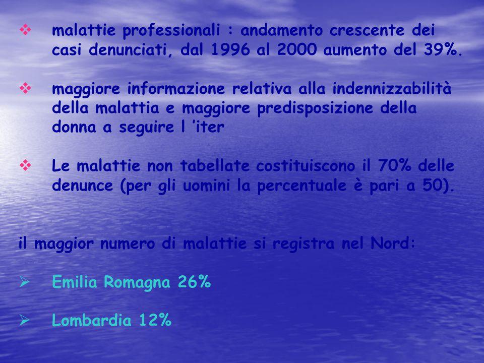 il maggior numero di malattie si registra nel Nord: Emilia Romagna 26%
