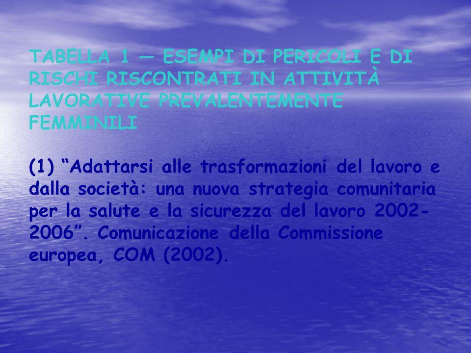 TABELLA 1 — ESEMPI DI PERICOLI E DI RISCHI RISCONTRATI IN ATTIVITÀ LAVORATIVE PREVALENTEMENTE FEMMINILI