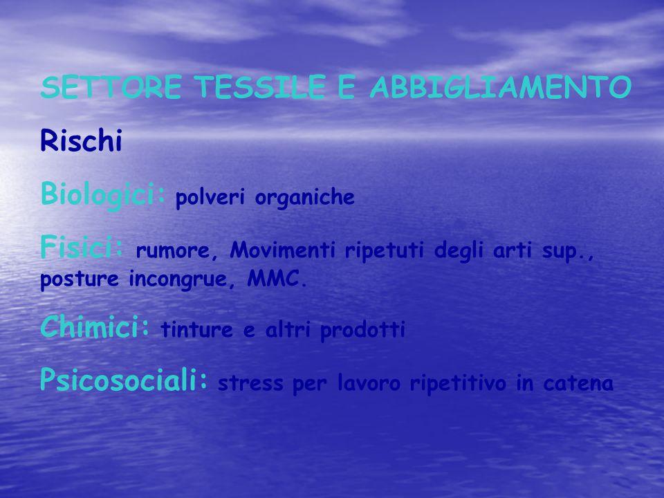 SETTORE TESSILE E ABBIGLIAMENTO
