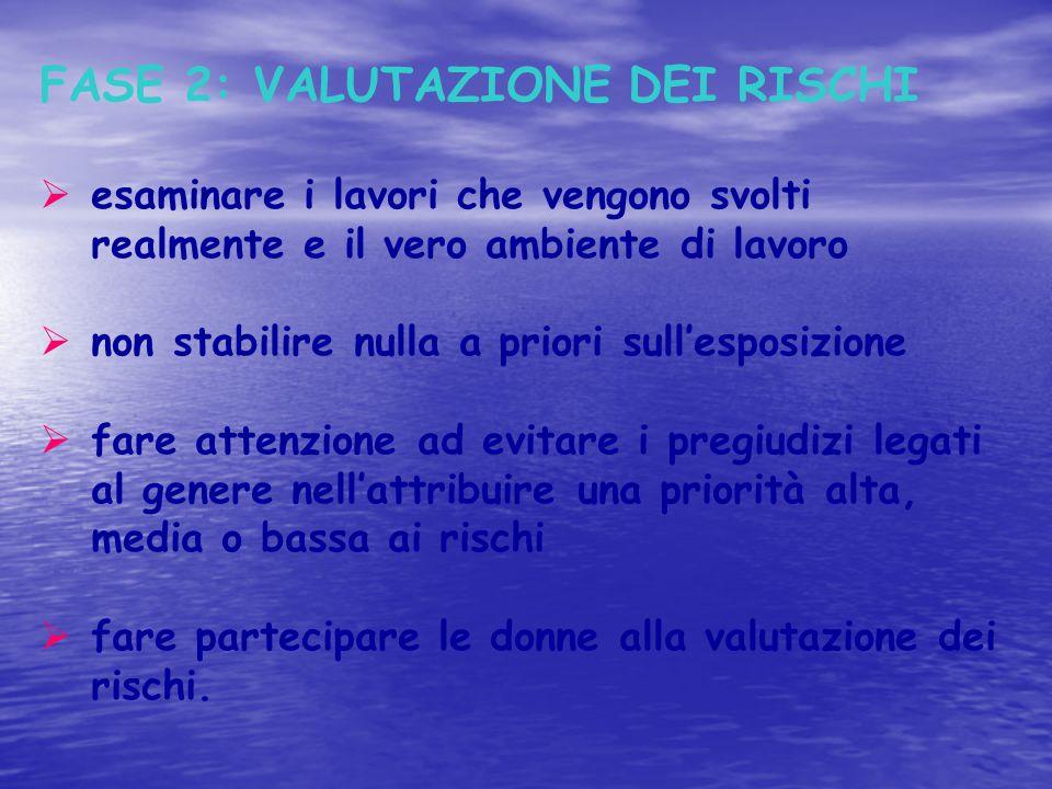 FASE 2: VALUTAZIONE DEI RISCHI