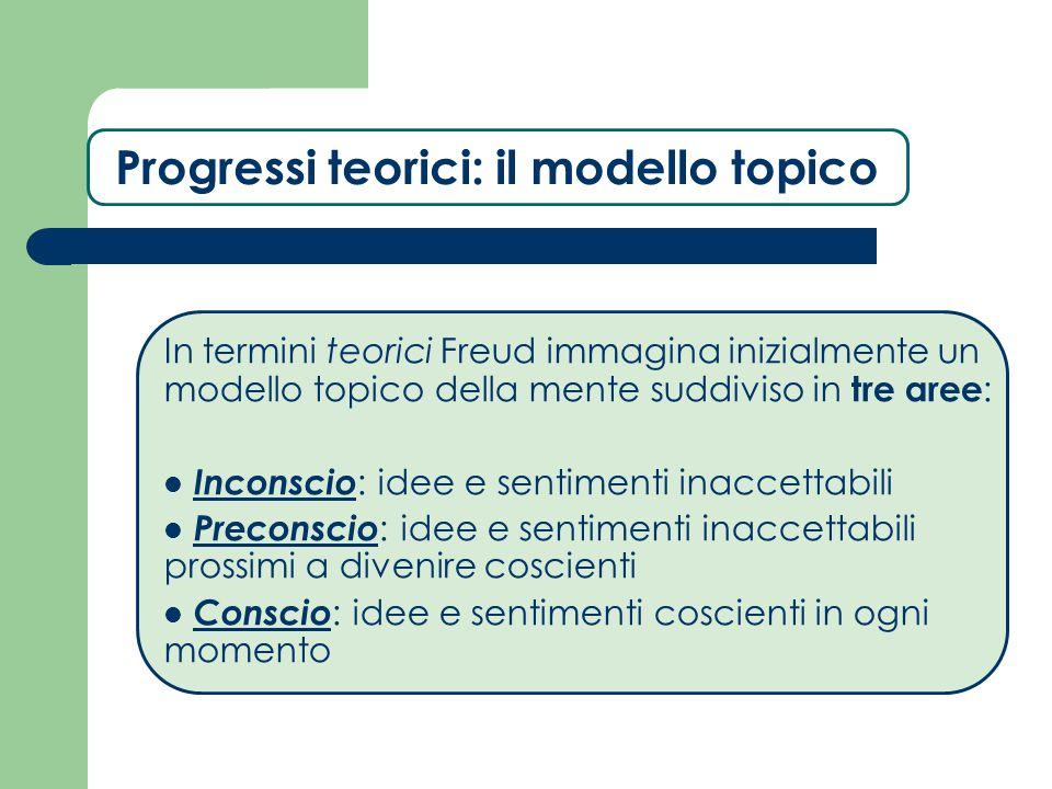 Progressi teorici: il modello topico