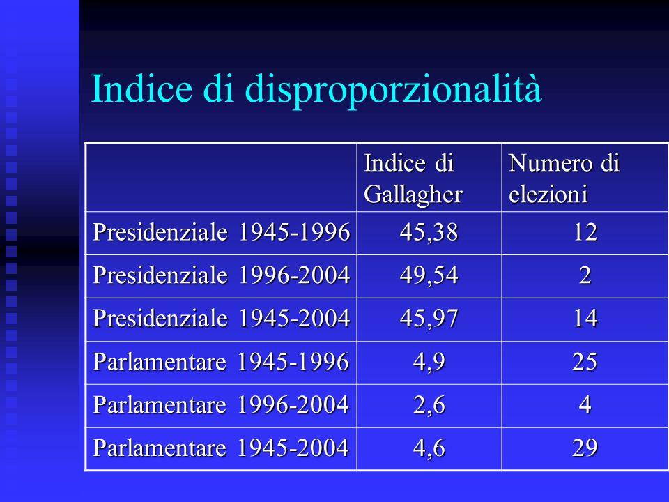 Indice di disproporzionalità