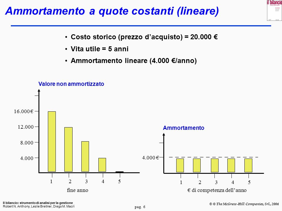 Ammortamento a quote costanti (lineare)