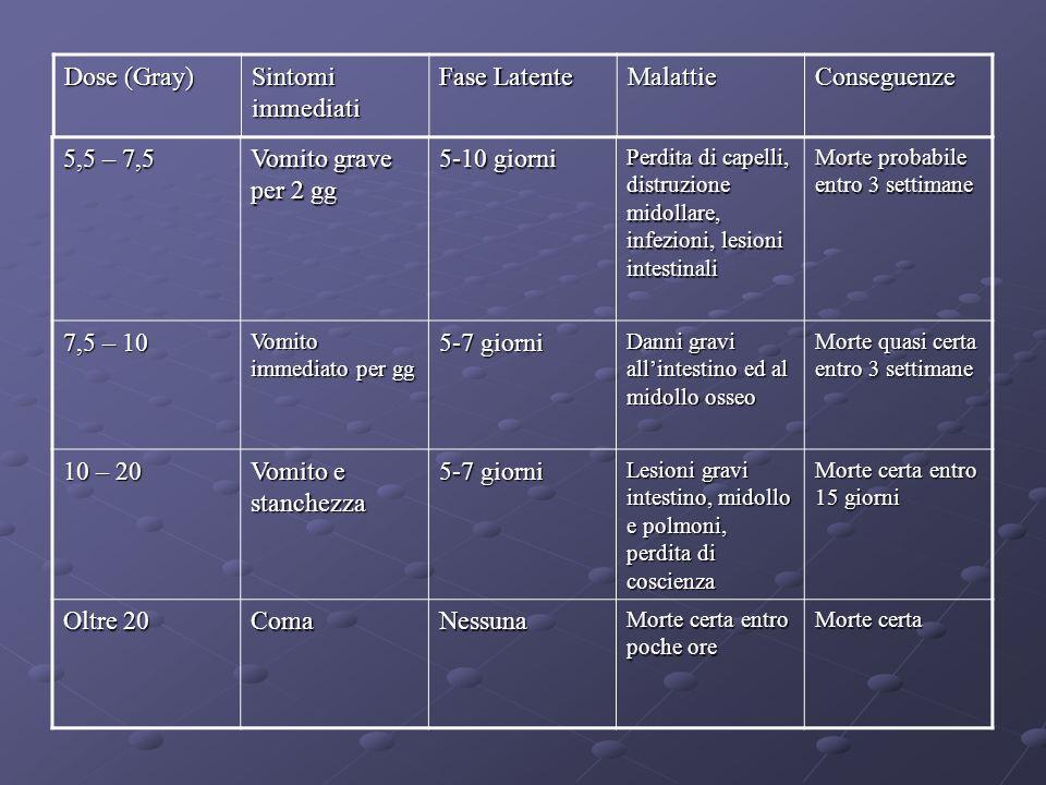 Dose (Gray) Sintomi immediati Fase Latente Malattie Conseguenze