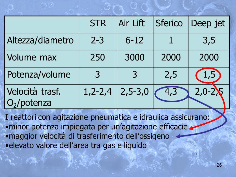 Velocità trasf. O2/potenza 1,2-2,4 2,5-3,0 4,3 2,0-2,5