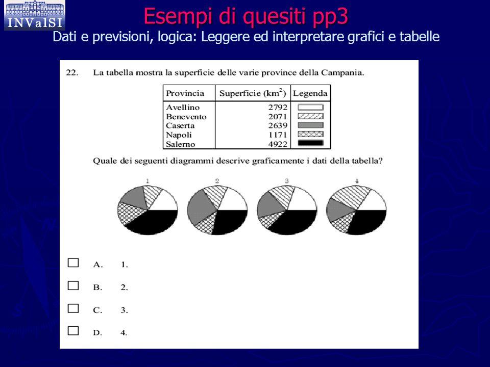 Esempi di quesiti pp3 Dati e previsioni, logica: Leggere ed interpretare grafici e tabelle