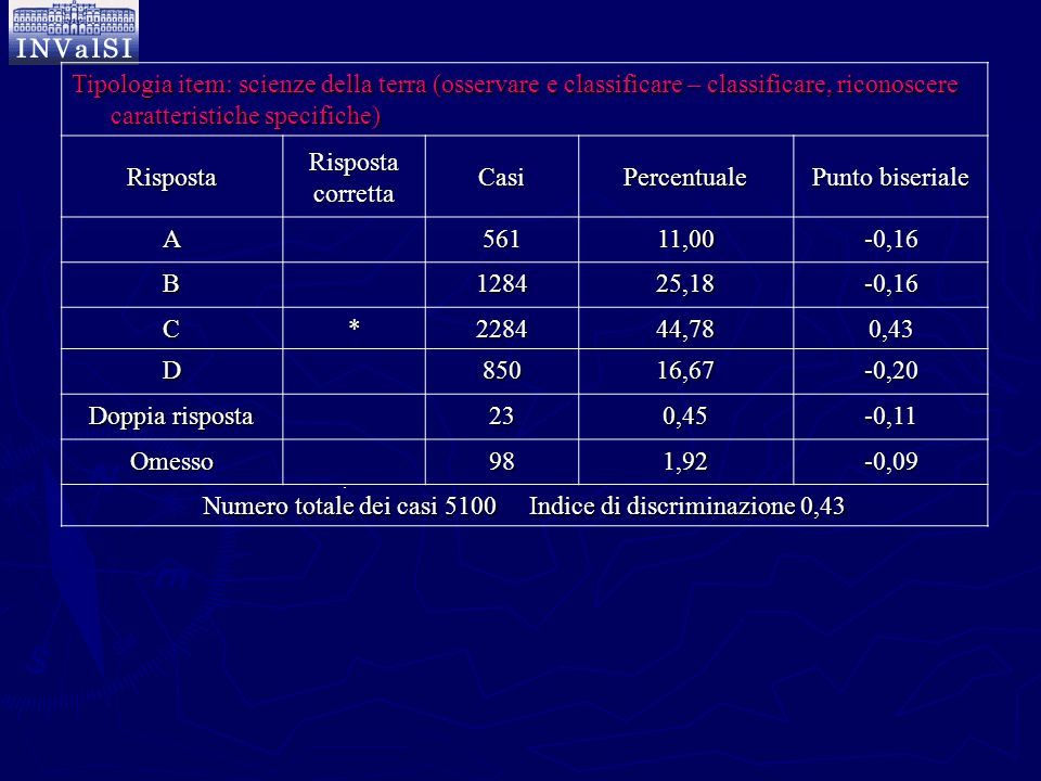 Numero totale dei casi 5100 Indice di discriminazione 0,43