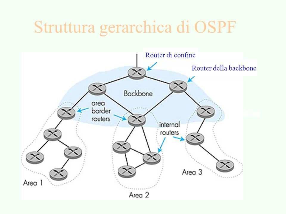 Struttura gerarchica di OSPF