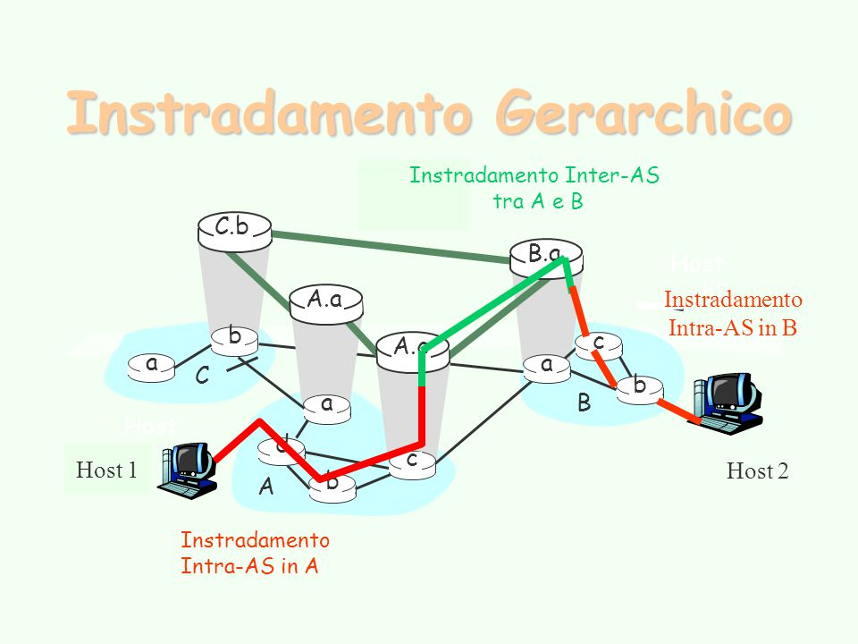 Instradamento Gerarchico
