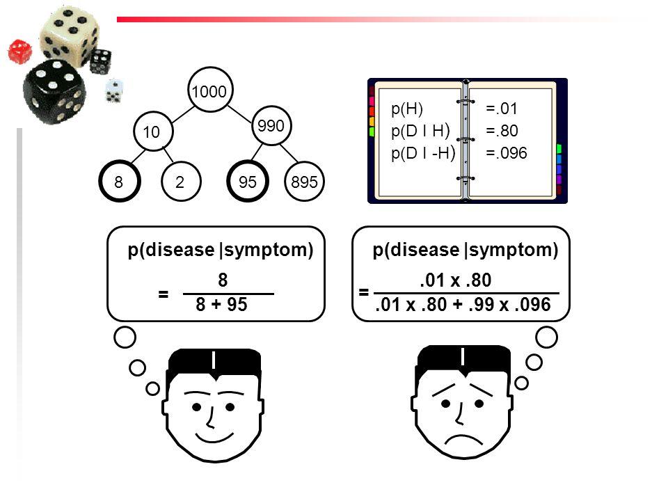 p(disease |symptom) p(disease |symptom) 8 .01 x .80 = = 8 + 95
