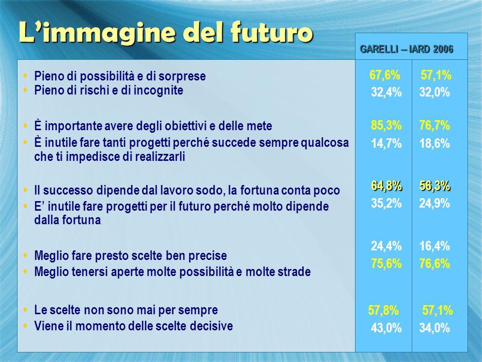 L'immagine del futuro 67,6% 57,1% 32,4% 32,0%