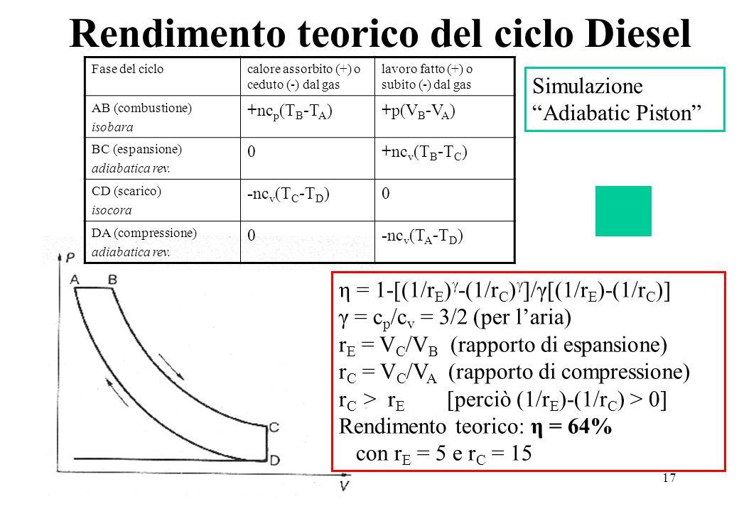 Rendimento teorico del ciclo Diesel