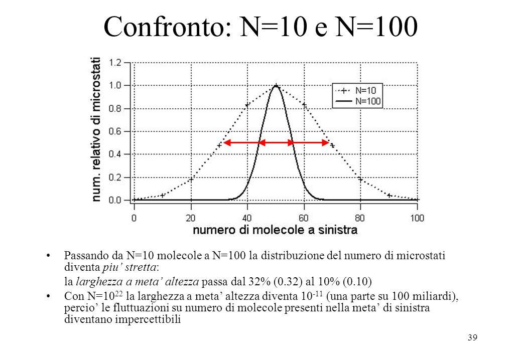 Confronto: N=10 e N=100 Passando da N=10 molecole a N=100 la distribuzione del numero di microstati diventa piu' stretta: