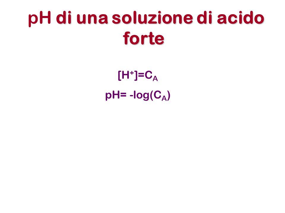 pH di una soluzione di acido forte