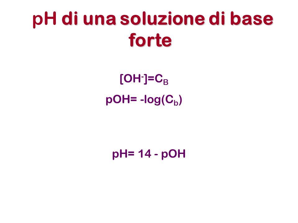 pH di una soluzione di base forte