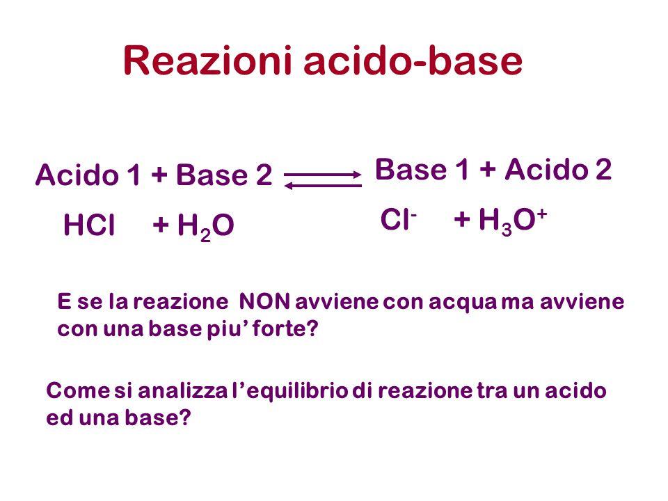 Reazioni acido-base Base 1 + Acido 2 Acido 1 + Base 2 Cl- + H3O+