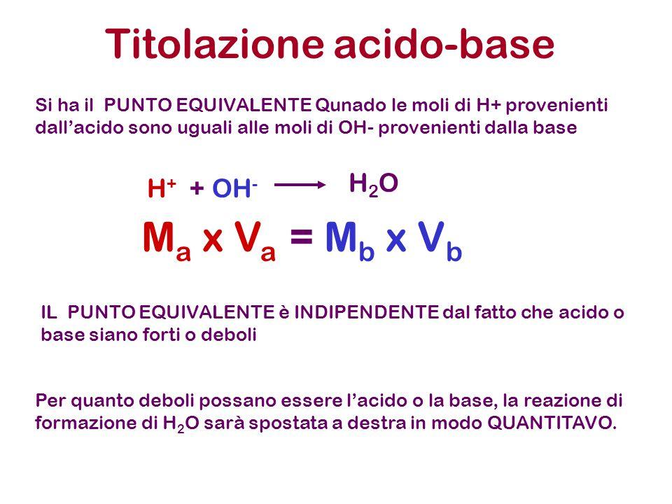 Titolazione acido-base