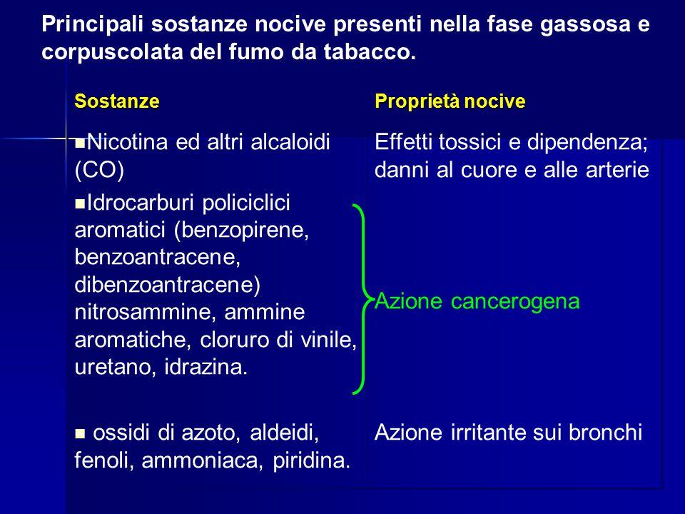 Nicotina ed altri alcaloidi (CO)