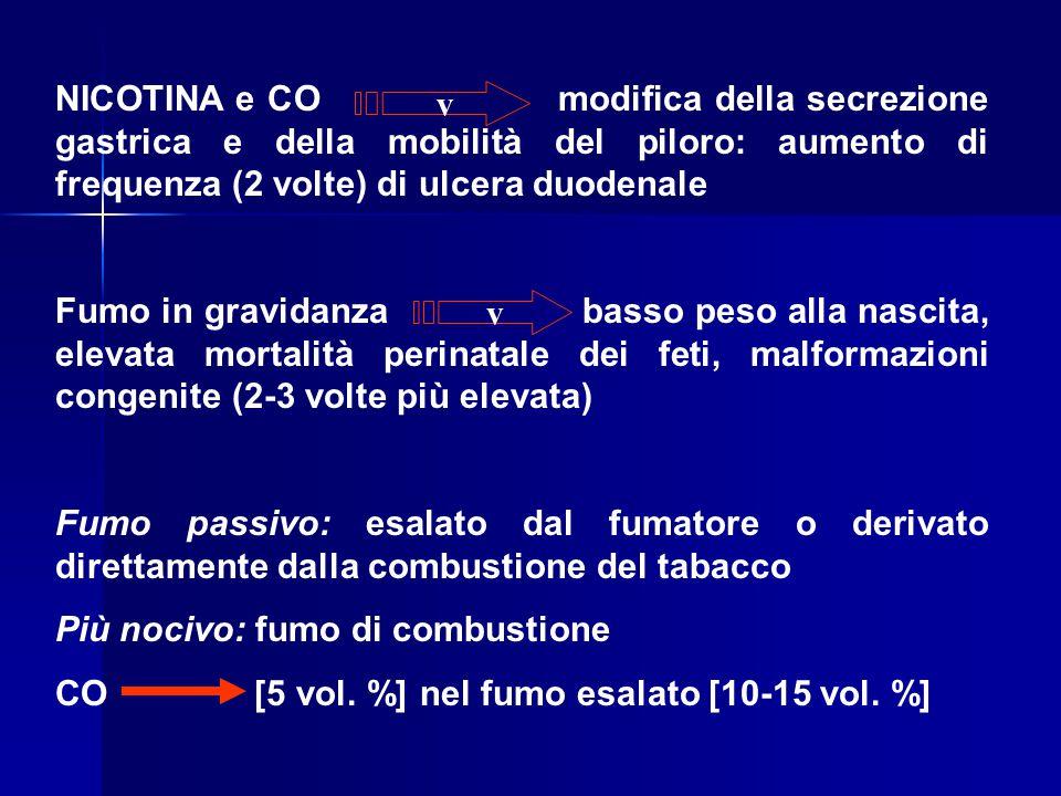 NICOTINA e CO modifica della secrezione gastrica e della mobilità del piloro: aumento di frequenza (2 volte) di ulcera duodenale