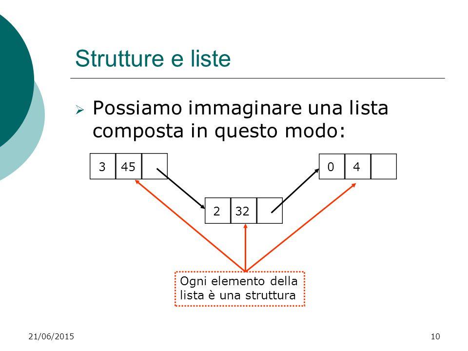 Strutture e liste Possiamo immaginare una lista composta in questo modo: 3. 45. 4. 2. 32. Ogni elemento della lista è una struttura.