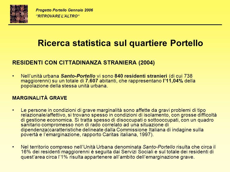 Ricerca statistica sul quartiere Portello