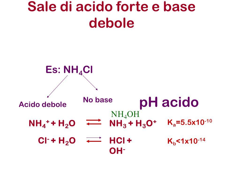 Sale di acido forte e base debole
