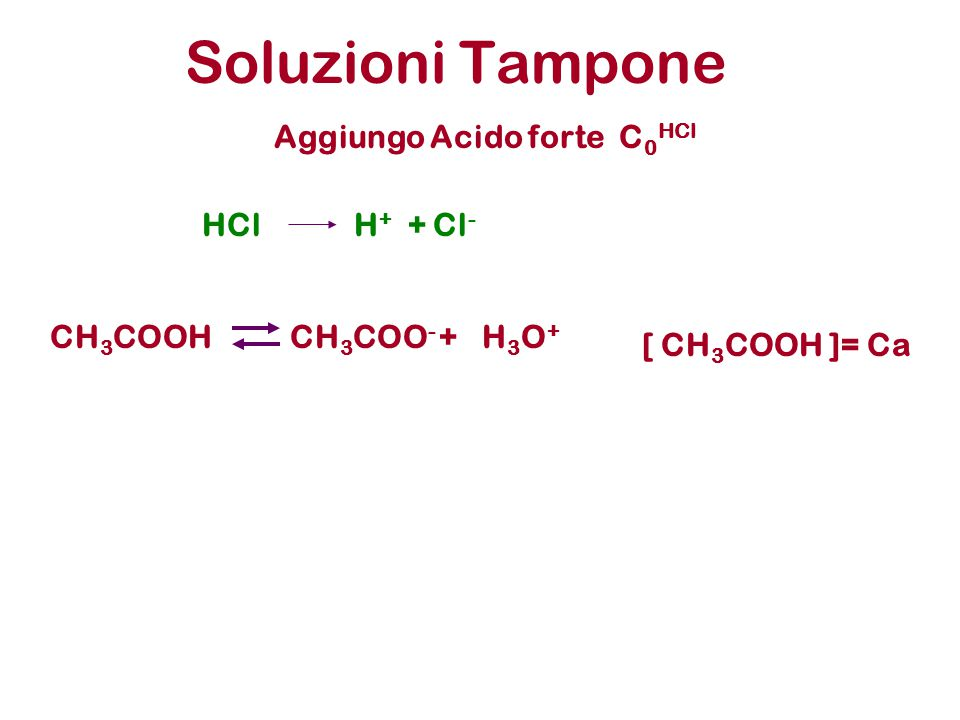 Soluzioni Tampone Aggiungo Acido forte C0HCl HCl H+ + Cl- CH3COOH