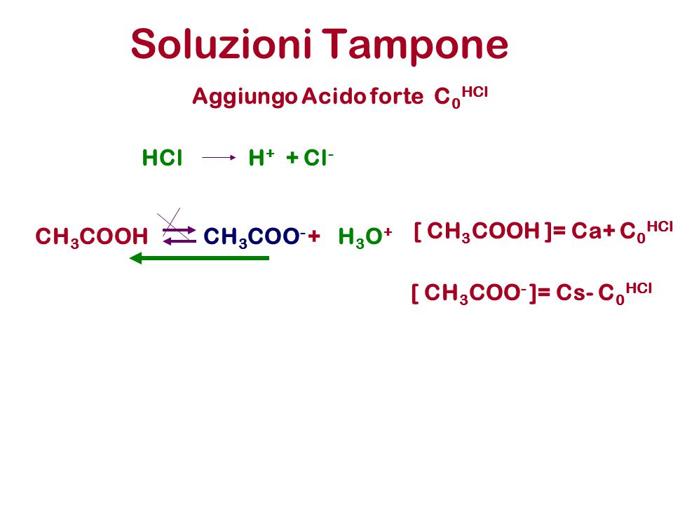 Soluzioni Tampone Aggiungo Acido forte C0HCl HCl H+ + Cl-