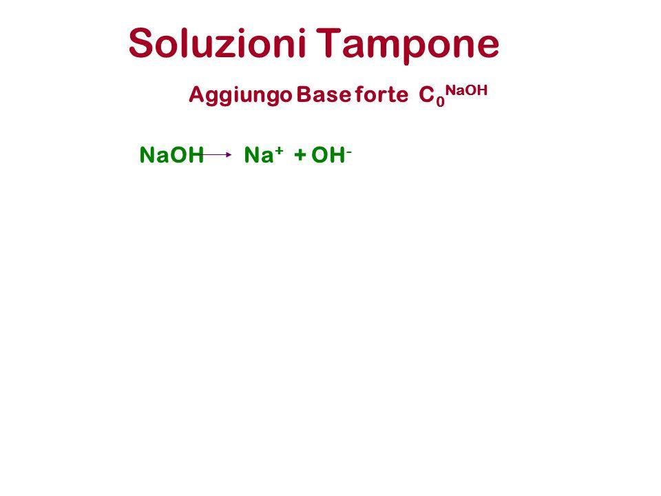 Soluzioni Tampone Aggiungo Base forte C0NaOH NaOH Na+ + OH-