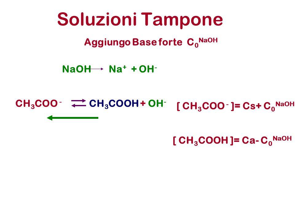 Soluzioni Tampone Aggiungo Base forte C0NaOH NaOH Na+ + OH- CH3COO -