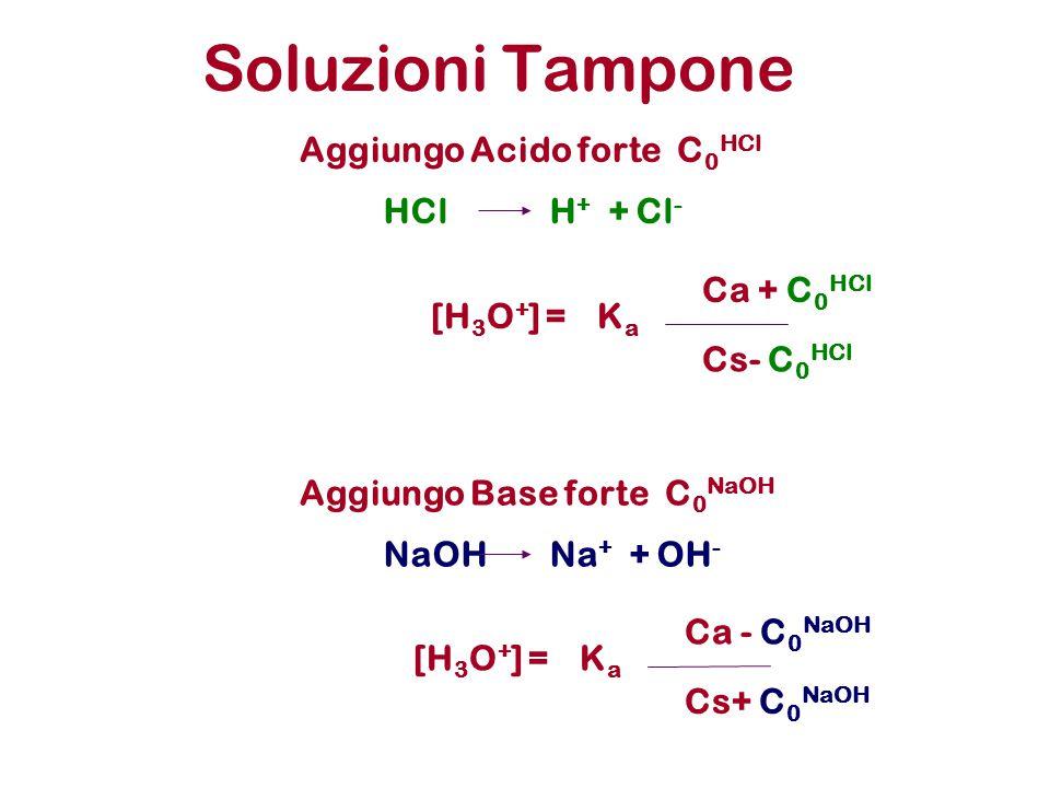 Soluzioni Tampone Aggiungo Acido forte C0HCl HCl H+ + Cl- Ca + C0HCl