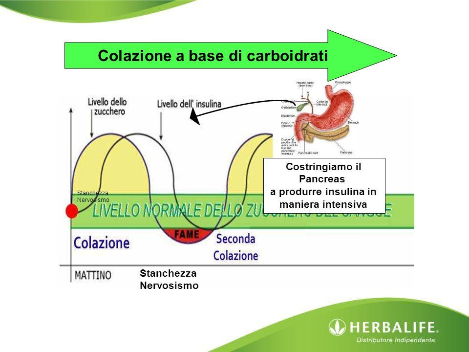 Colazione a base di carboidrati