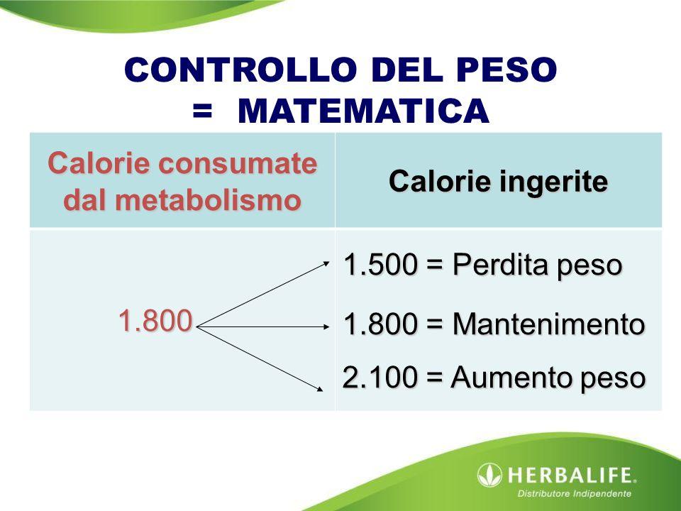 CONTROLLO DEL PESO = MATEMATICA Calorie consumate dal metabolismo