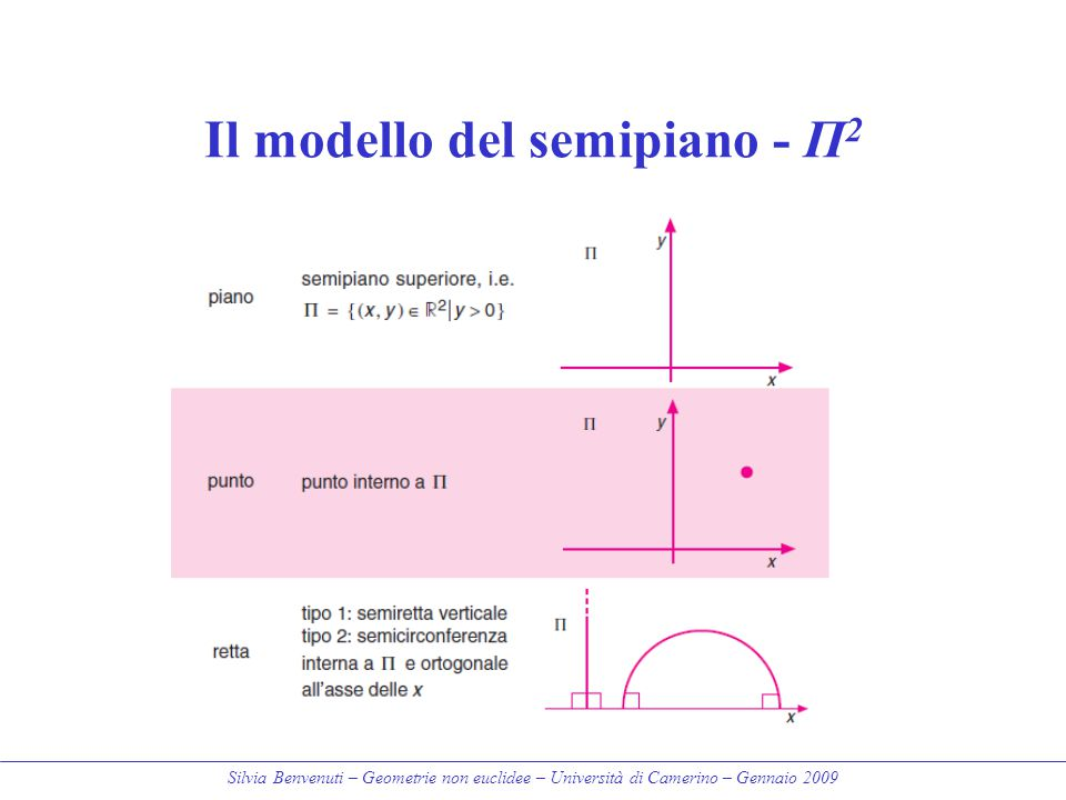 Il modello del semipiano - Π2
