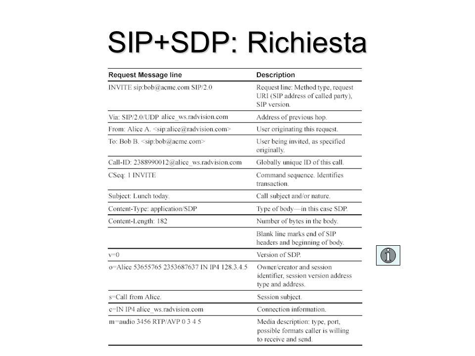 SIP+SDP: Richiesta