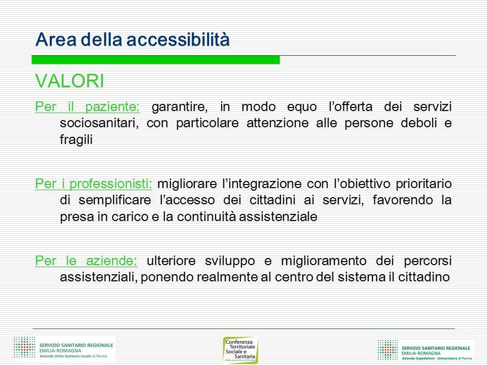 Area della accessibilità
