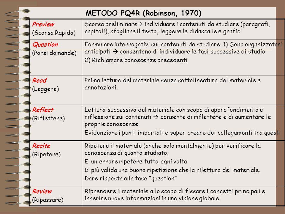 METODO PQ4R (Robinson, 1970) Preview (Scorsa Rapida)